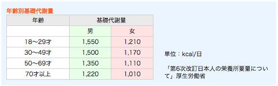 日本人の平均代謝