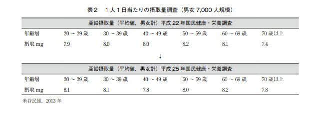 日本人の亜鉛摂取量