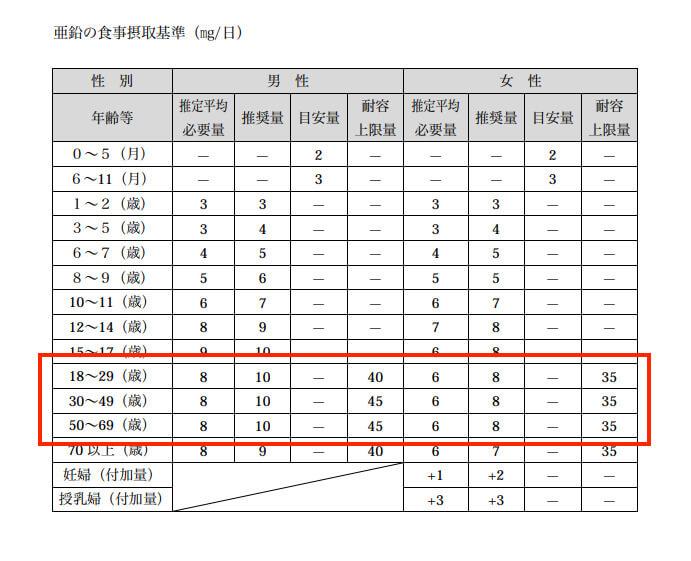 厚生労働省「食品基準2015」の亜鉛の摂取量